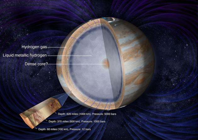 木星内部分层结构